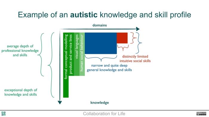 Neurodiversity - the core of creativity.002