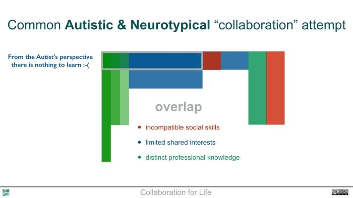 Neurodiversity - the core of creativity.003