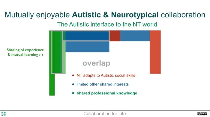 Neurodiversity - the core of creativity.004
