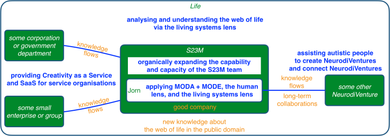 collaboration for life at S23M